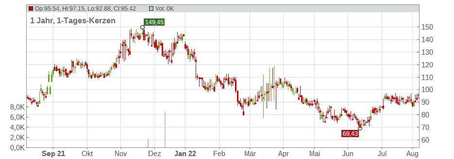 Ligand Pharmaceuticals Chart