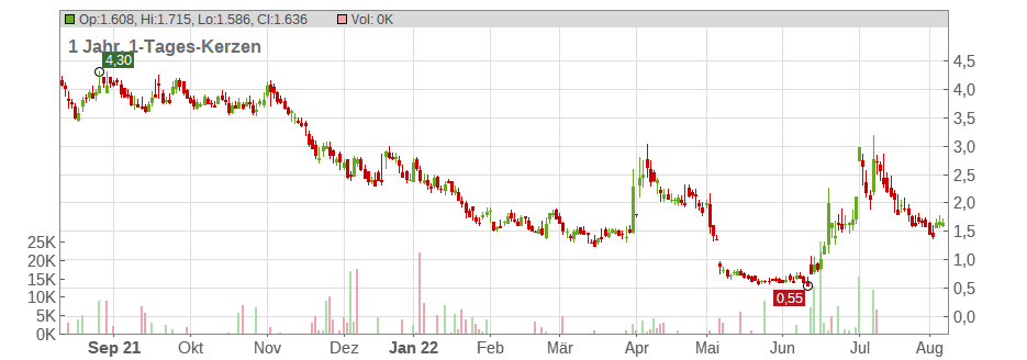 Clovis Oncology Inc. Chart