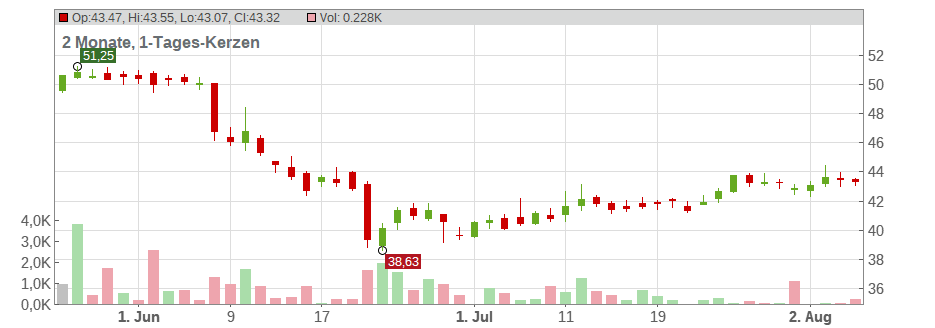 Altria Group Chart