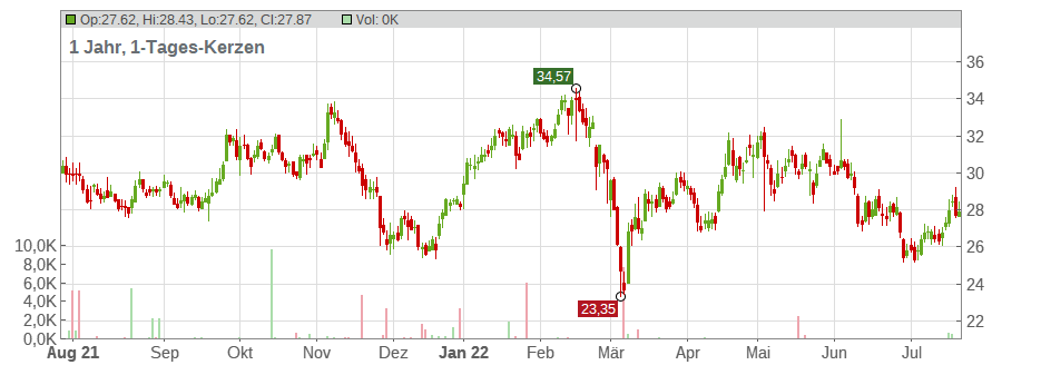 ACCOR SA INH. EO 3 Chart
