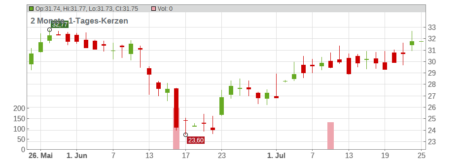 KB Home Chart