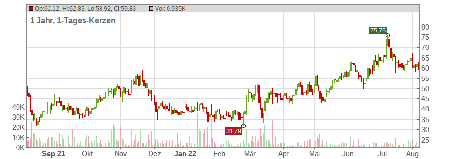 Jinkosolar Holdings CO Chart