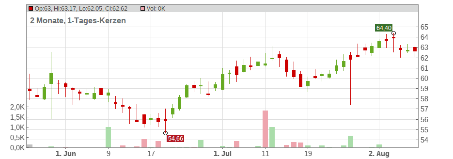 Mondelez International Chart