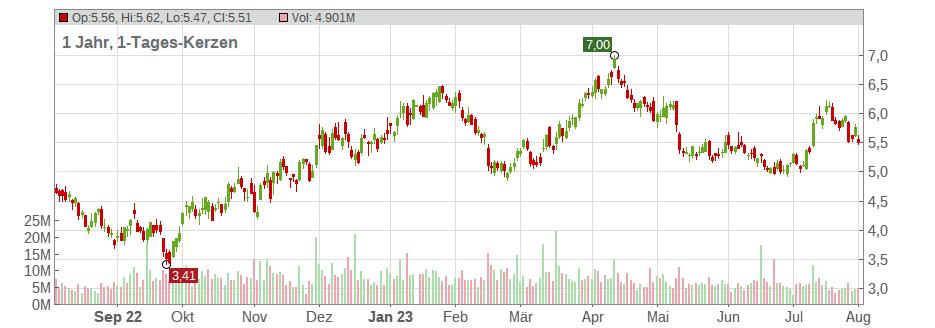 hecla mining chart