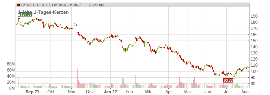 Walt Disney Company (The) Chart