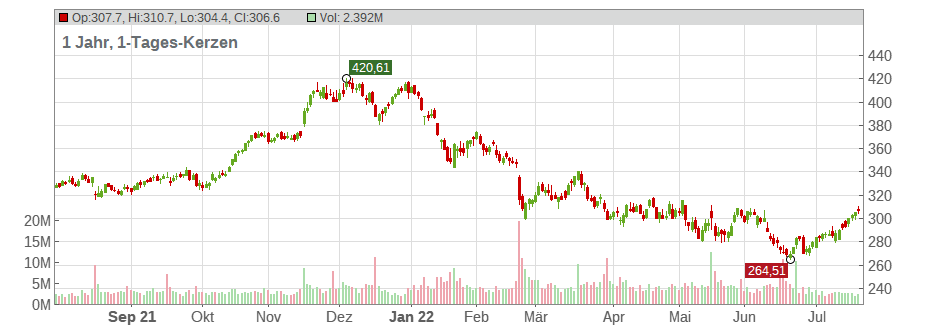 The Home Depot Inc. Chart