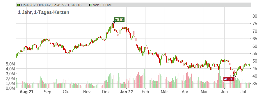Toll Brothers Inc. Chart