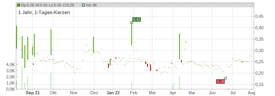 Enzon Pharmaceuticals, Inc. Chart