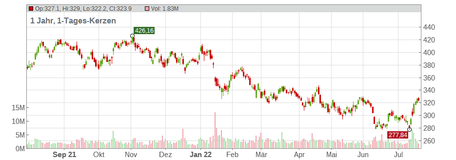 The Goldman Sachs Group Inc. Chart
