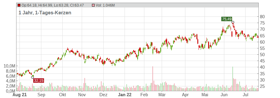 Continental Resources Inc. Chart