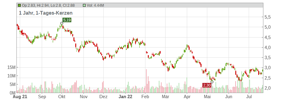 BRF S.A. (ADRs) Chart