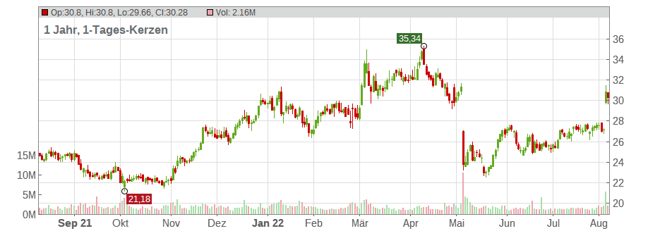 Sprouts Farmers Market Chart