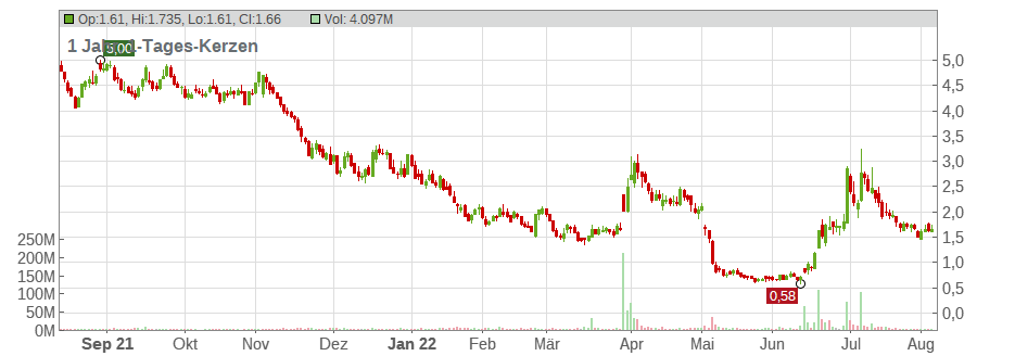 Clovis Oncology Chart