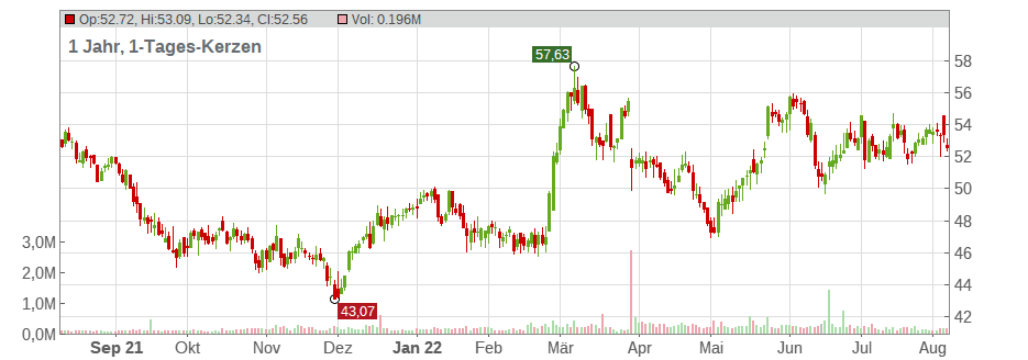 Northwest Natural Holding Company Chart