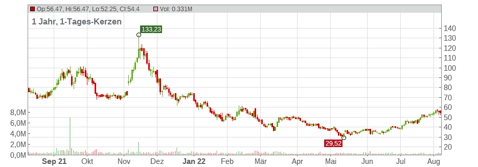 Apollo Medical Holdings Chart