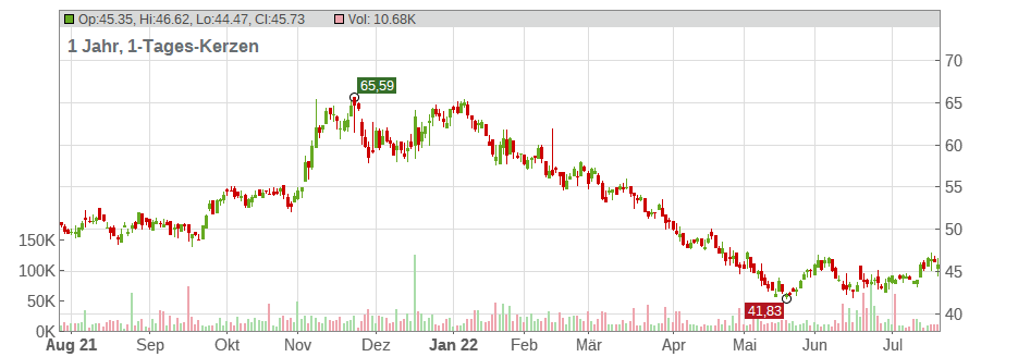 Southern First Bancshares Chart