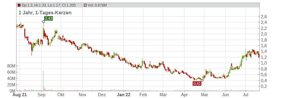 Ziopharm Oncology Inc. Chart