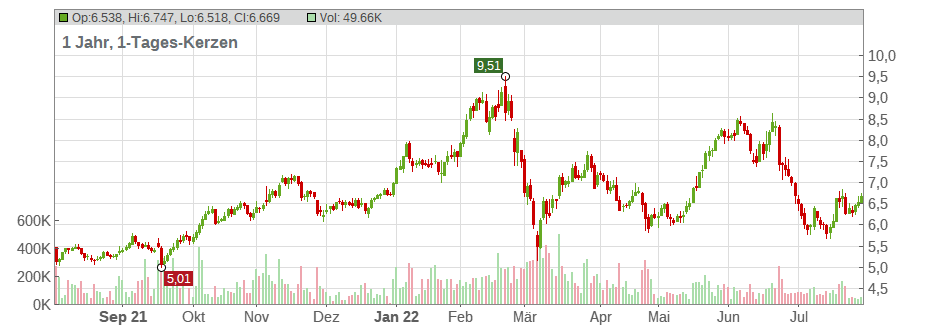 Commerzbank AG Chart