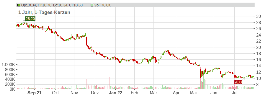 Instone Real Estate Group AG Chart