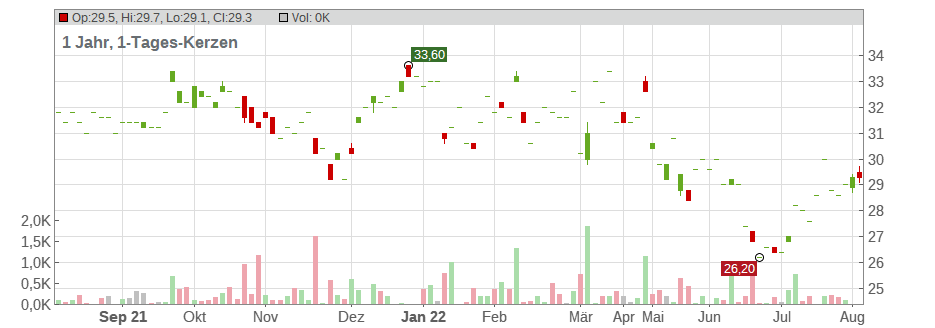 Interpublic Group of Companies (The) Chart