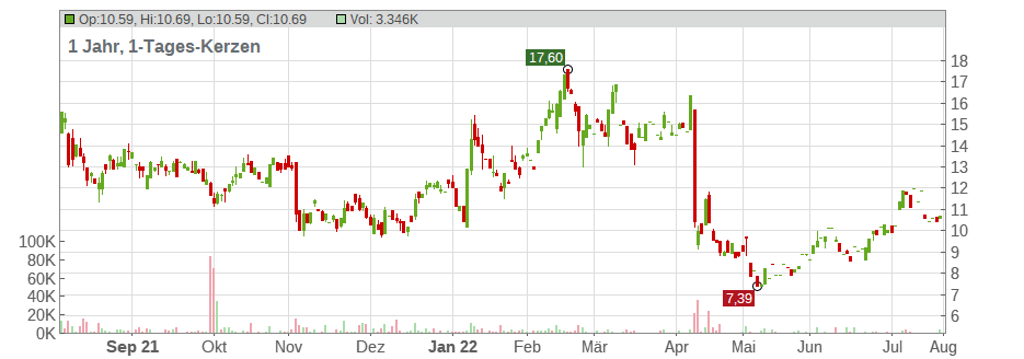 BioCryst Pharmaceuticals Inc. Chart