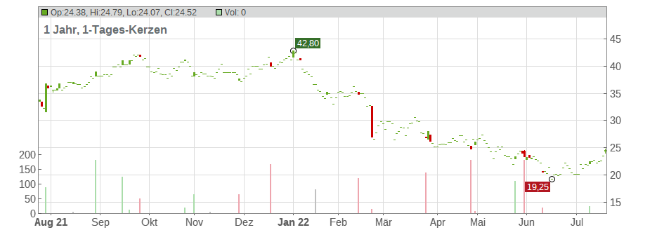 Tempur Sealy International Chart