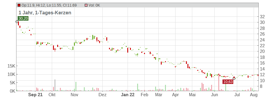 American Eagle Outfitters Chart
