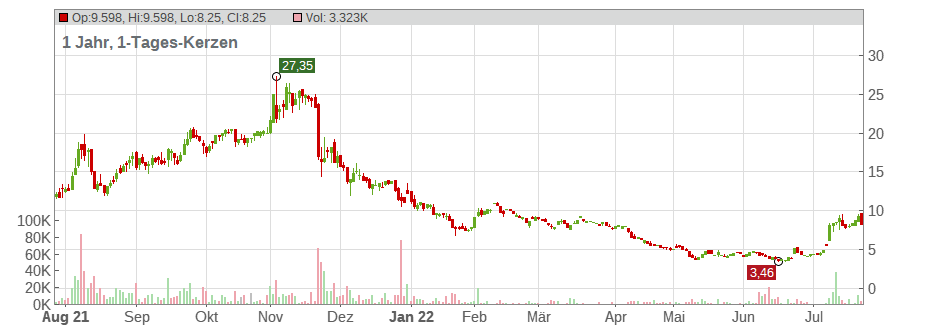 Oramed Pharmaceuticals Chart