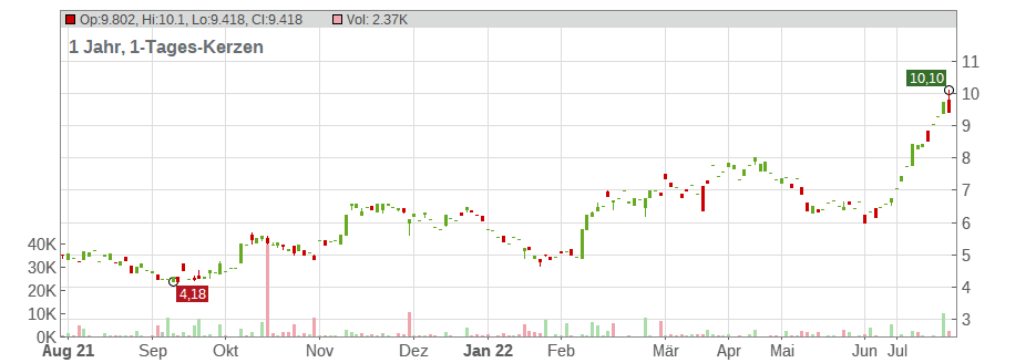 Catalyst Pharmaceuticals Chart