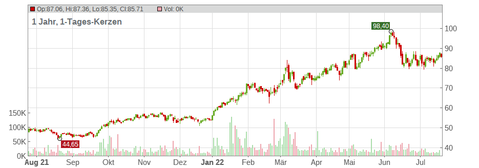 Aktienkurs Exxonmobil