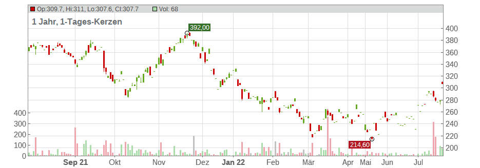 Deckers Outdoor Corp. Chart