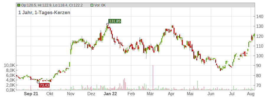 Arista Networks Inc. Chart