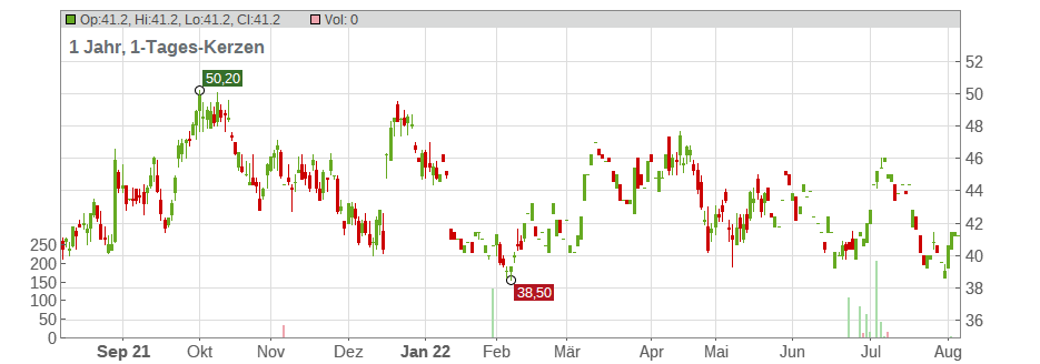 Eagle Pharmaceuticals Inc. Chart