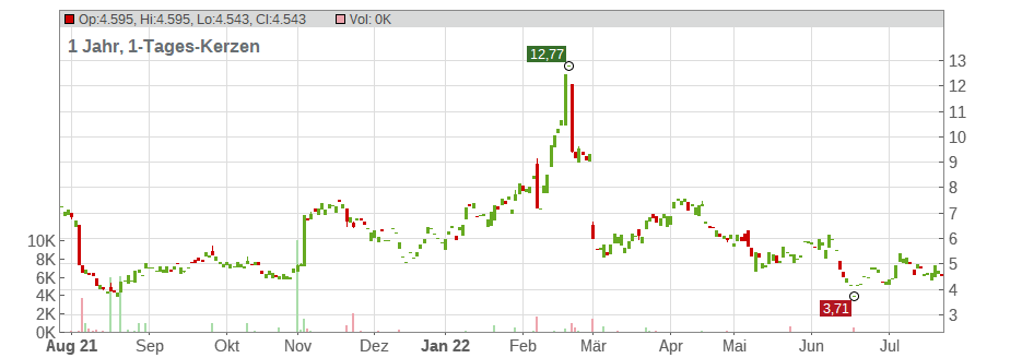 Karyopharm Therapeutics Inc. Chart