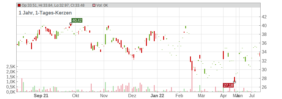 Sage Therapeutics Chart