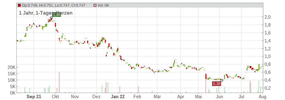 Cidara Therapeutics Inc. Chart