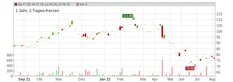 Robert Half International Inc. Chart