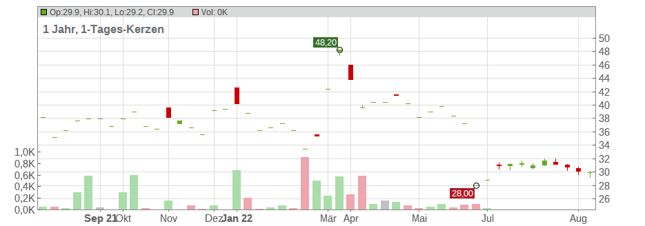 Greenbrier Companies (The) Chart