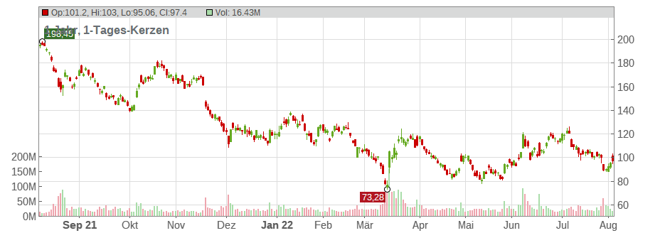 Alibaba Group Holding Ltd. (ADRs) Chart
