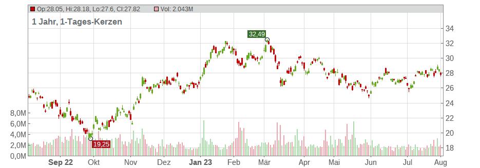 Arcelor Mittal Aktie