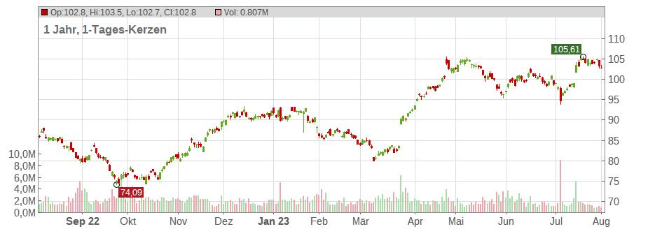 Aktienkurs Novartis Euro