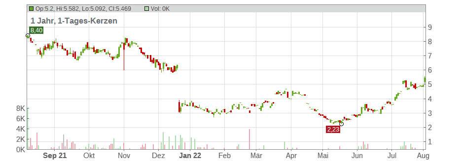 Aldeyra Therapeutics Inc. Chart