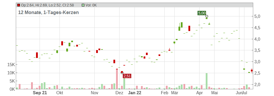 Helix Energy Solutions Group Chart