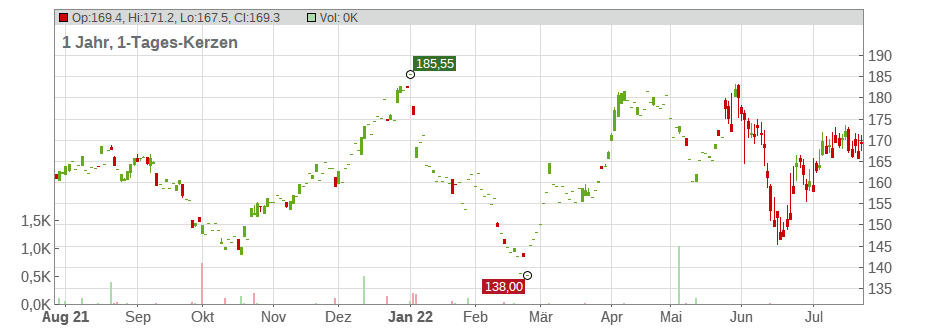 Crown Castle Intl Corp Chart