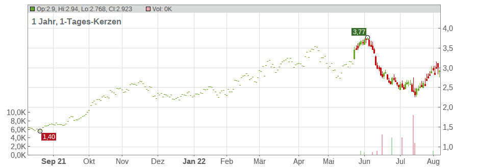 Aker Solutions Holding ASA Chart