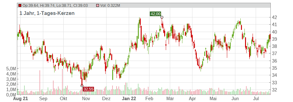 Allison Transmission Holdings Chart