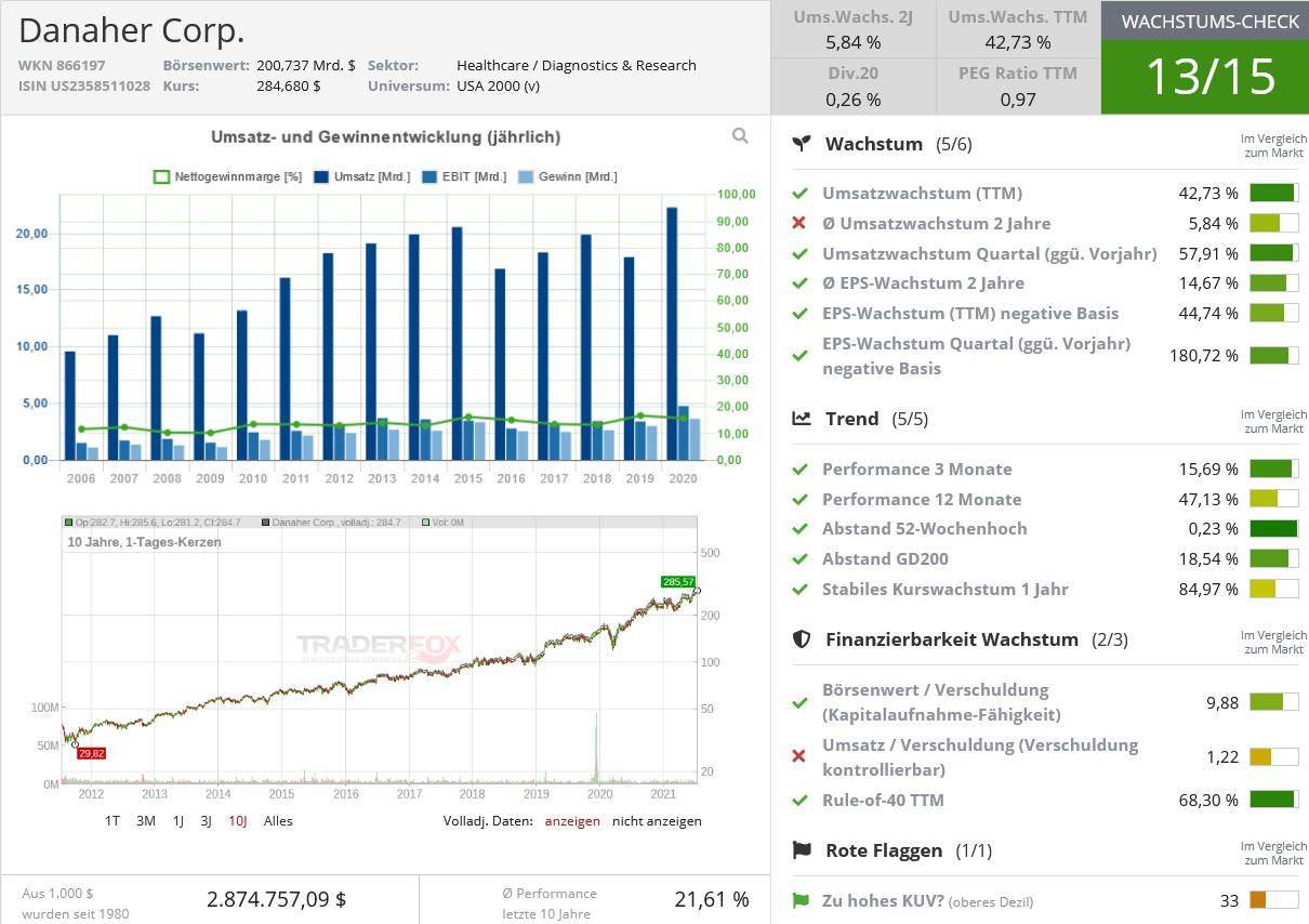 Screenshot 2021-07-16 at 18-55-55 Danaher Corp - Aktien Profil