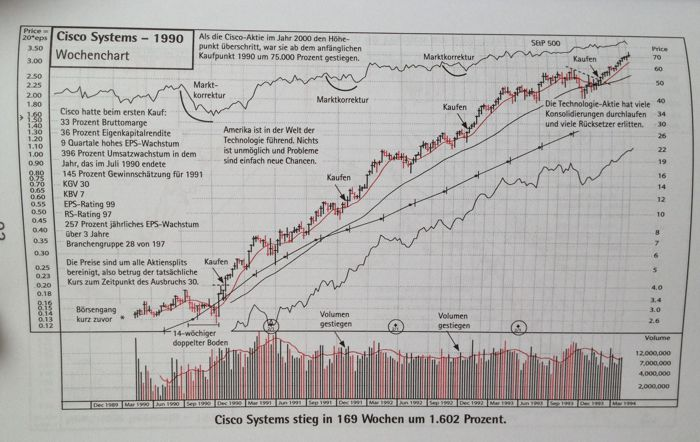 Chart Cisco Systems