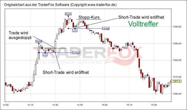 spike trading Software - Free Download spike trading - Top ...