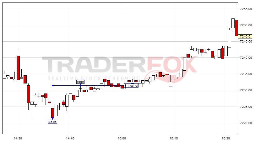 Rit trading strategies